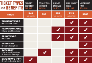 2016 California Craft Beer Summit and Briefest Ticket Types and Benefits