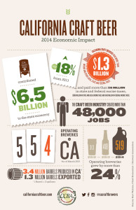 infographic about the economic impact of craft beer