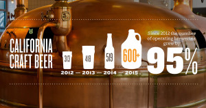 infographic about the growth of craft breweries in california since 2012