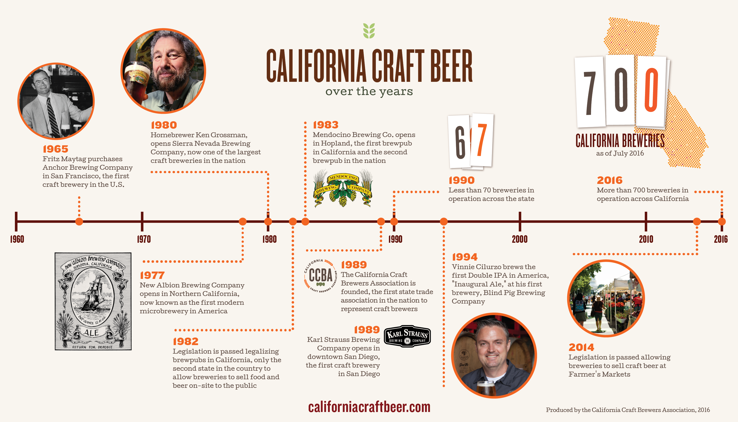 California Craft Beer Over the Years
